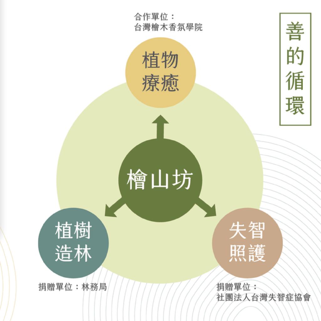 『檜山坊』創造品牌新價值 聞『道』台灣-The Essence of TAIWAN-民眾網報導